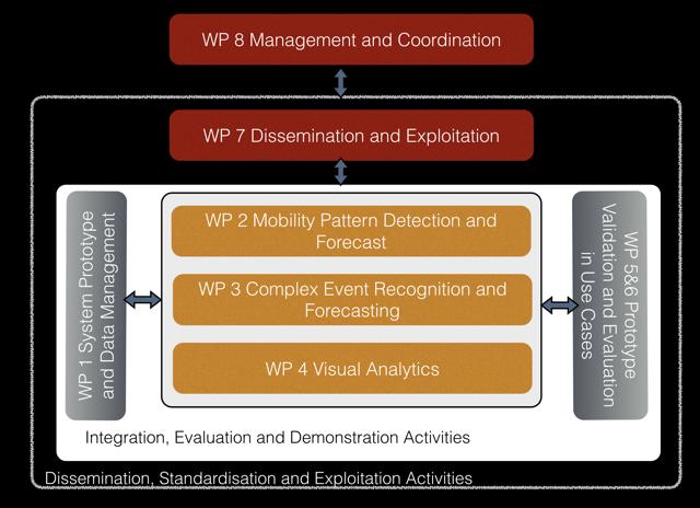 structure-work-datacron