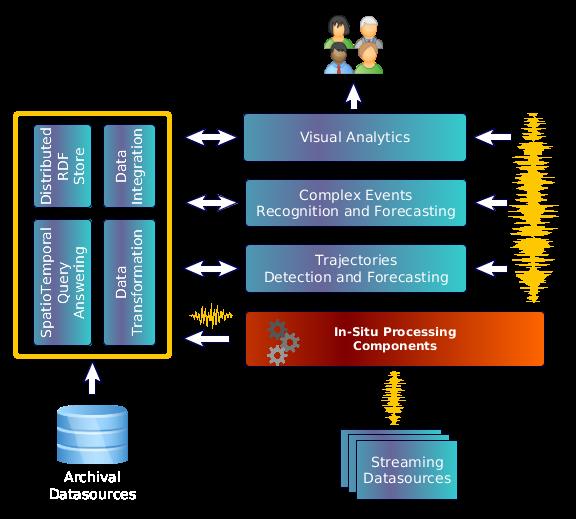 The datacron concept