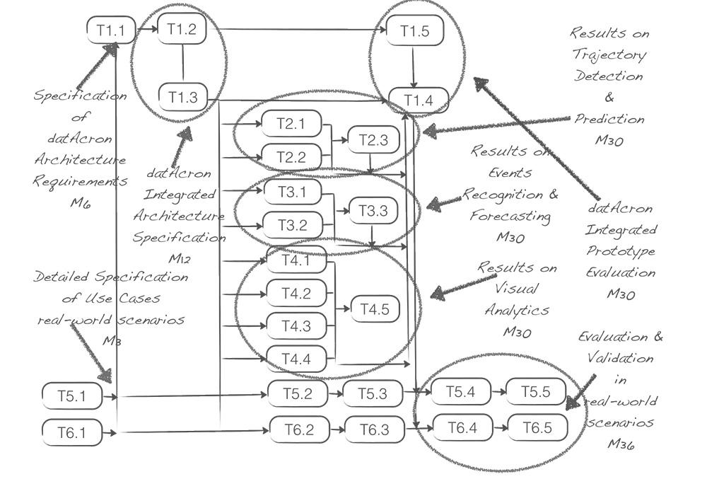 timeline-datacron